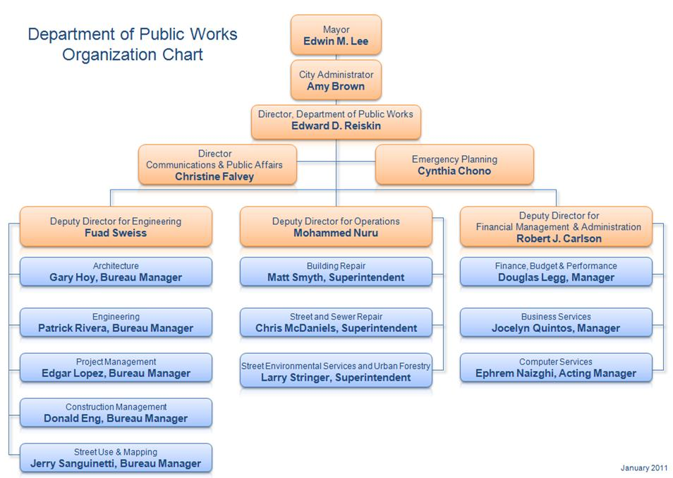Organizational Chart of Hospital http://bsm.sfdpw.org/dpworgchart/